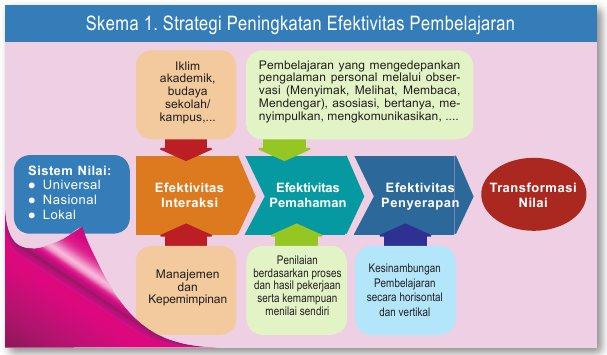 pelajaran kurikulum 2013