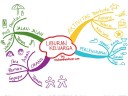 Teori dan Pengertian Mind Map Versi Tony Buzan