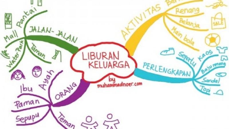 Teori dan Pengertian Mind Map Versi Tony Buzan