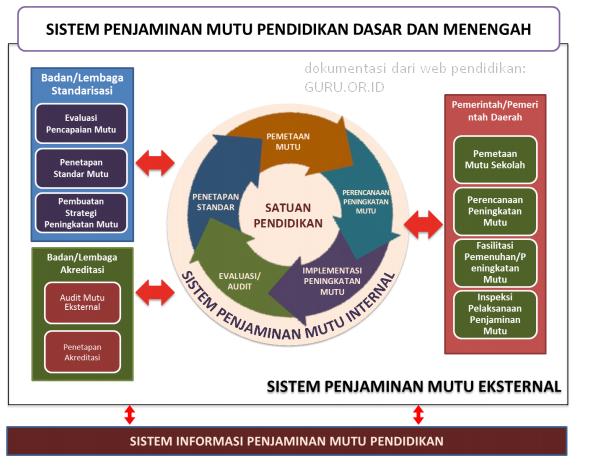 indikator penjaminan mutu pdf