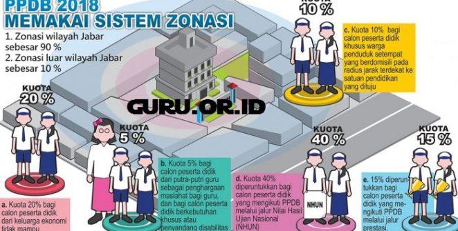 aturan ppdb zonasi