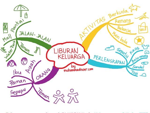 pengertian mind map